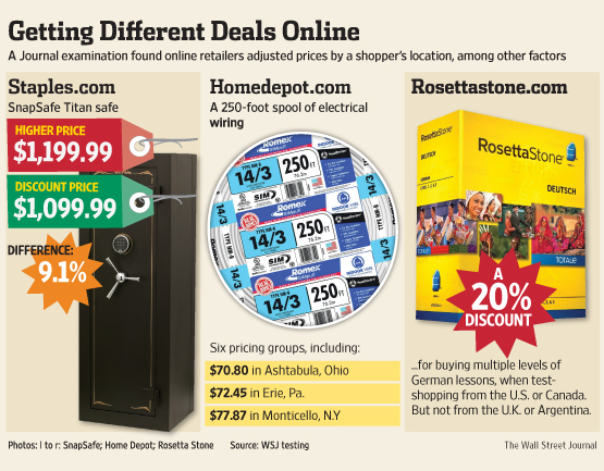 WSJ: Websites Vary Prices, Deals Based on Users' Information
